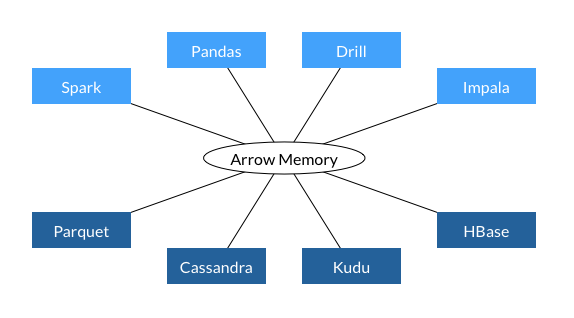 Data exchange with Arrow